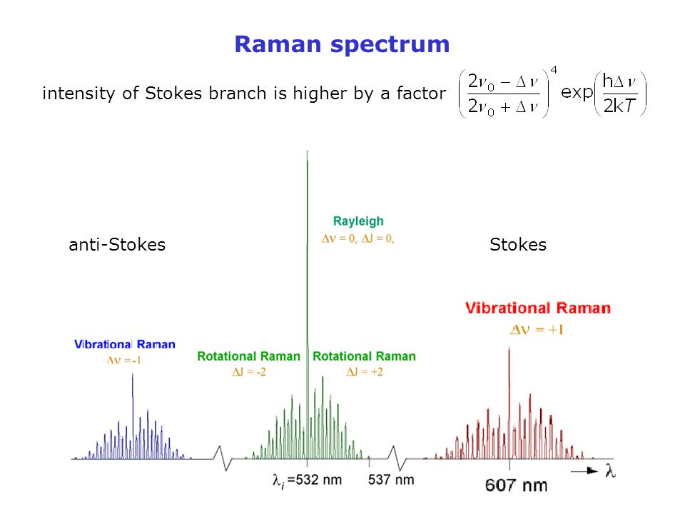 Raman spectrum intensity of Stokes branch is higher by a factor Stokesanti-Stokes