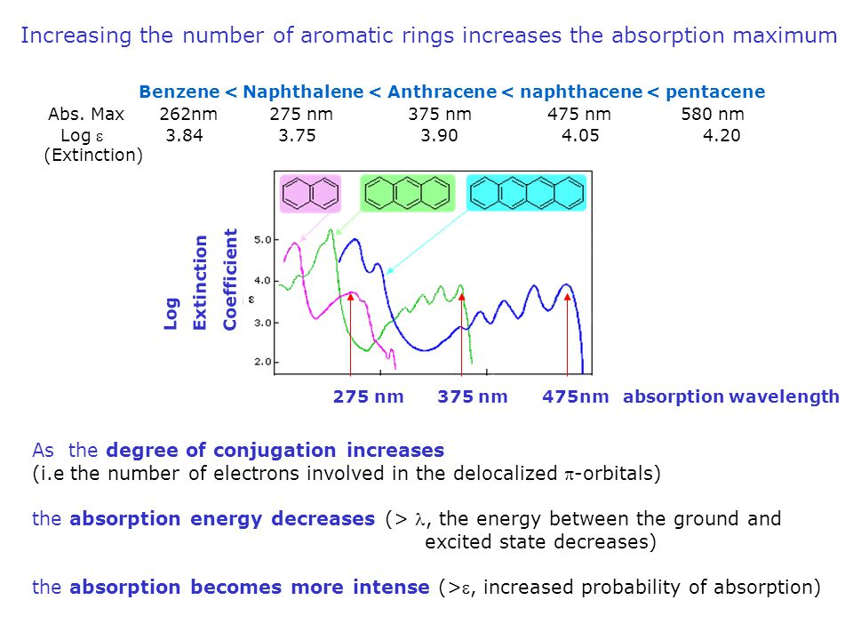 As the degree of conjugation increases (i.e the number of electrons involved in the delocalized -orbitals) the absorption energy decreases (>, the ene
