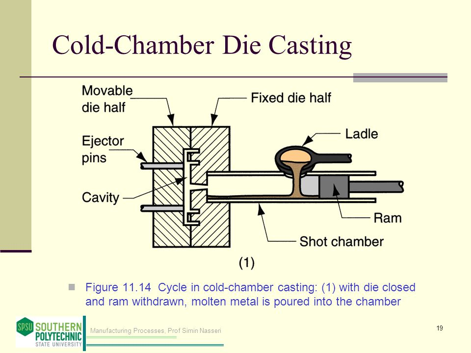 Manufacturing Processes, Prof Simin Nasseri Cold Chamber Die Casting Figure 11.14 Cycle in cold chamber casting: (1) with die closed and ram withdrawn, molten metal is poured into the chamber 19