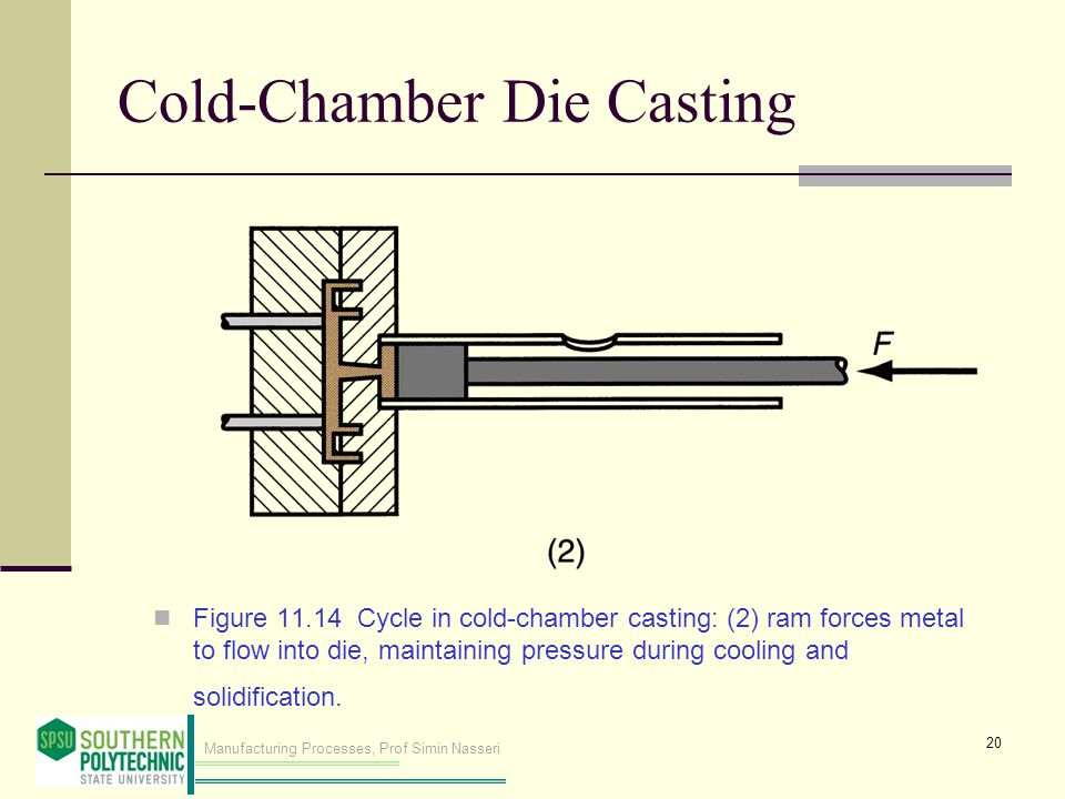 Manufacturing Processes, Prof Simin Nasseri Cold Chamber Die Casting Figure 11.14 Cycle in cold chamber casting: (2) ram forces metal to flow into die, maintaining pressure during cooling and solidification.