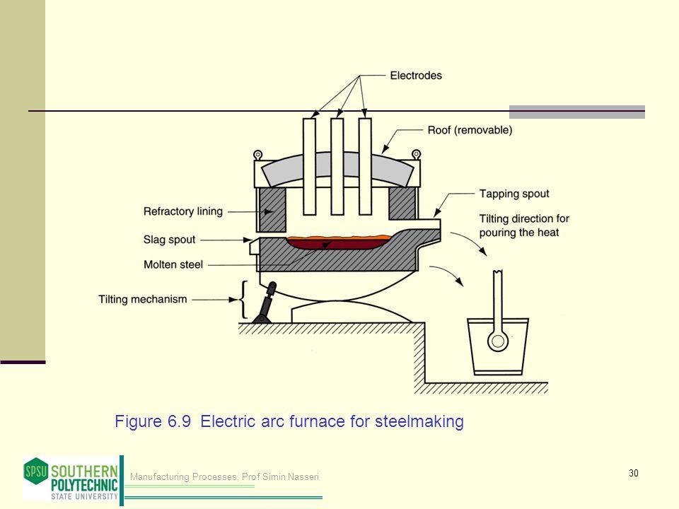 Manufacturing Processes, Prof Simin Nasseri Figure 6.9 Electric arc furnace for steelmaking 30