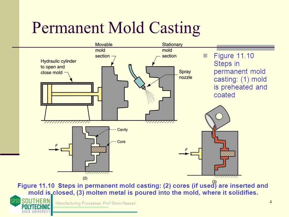 Vacuum Mold Casting Mold Casting Figure 11.10