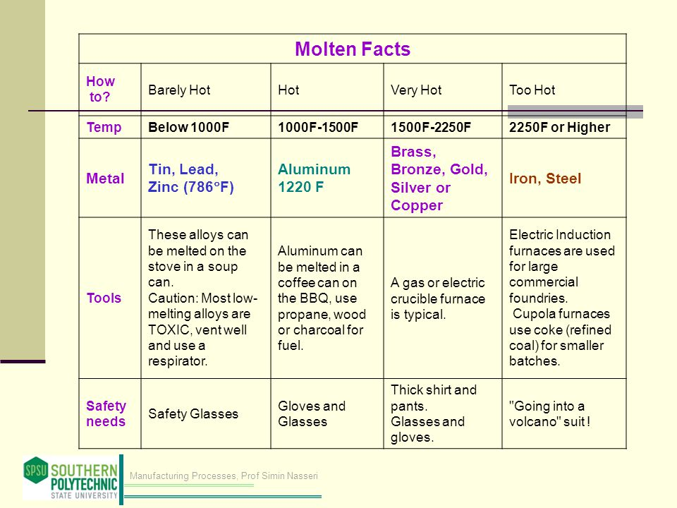 Manufacturing Processes, Prof Simin Nasseri Molten Facts How to.