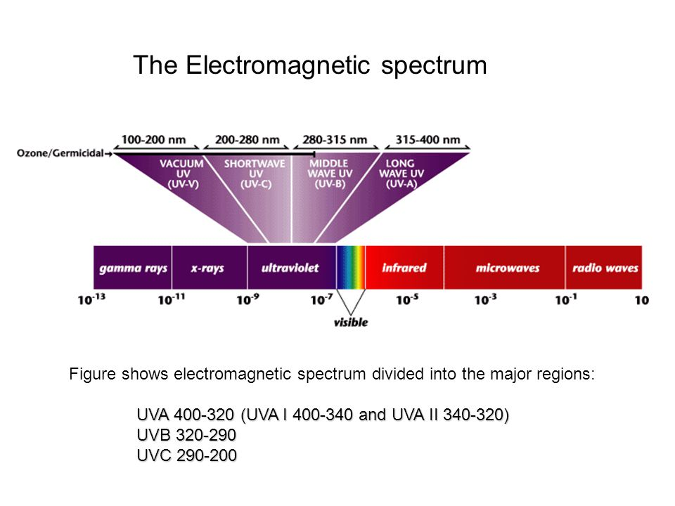 Figure shows electromagnetic spectrum divided into the major regions: UVA 400-320 (UVA I 400-340 and UVA II 340-320) UVB 320-290 UVC 290-200 The Elect