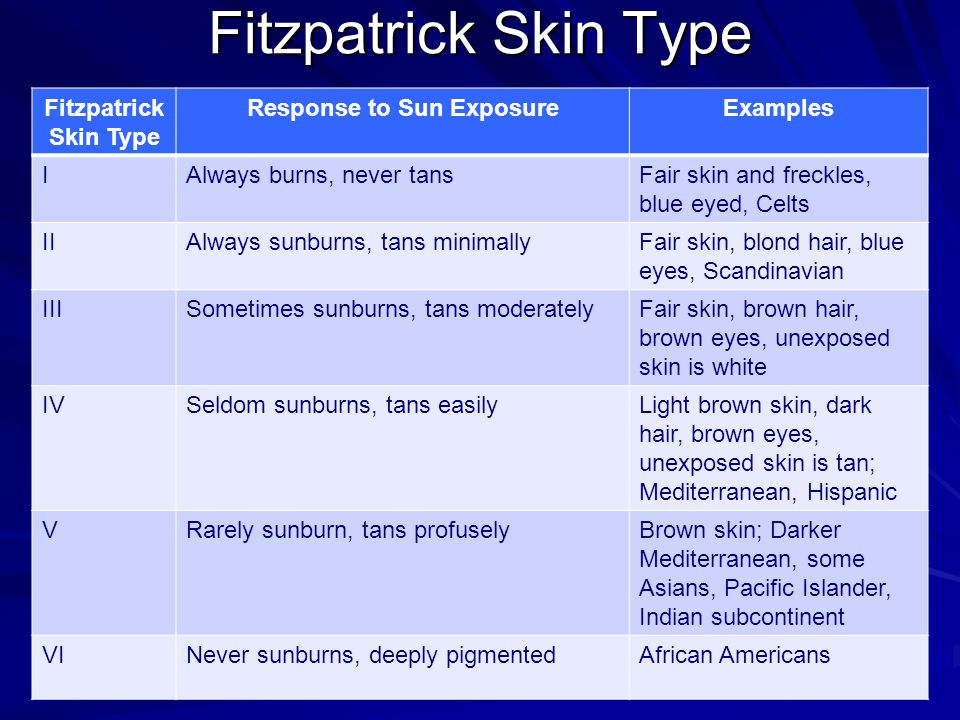 Fitzpatrick Skin Type Response to Sun ExposureExamples IAlways burns, never tansFair skin and freckles, blue eyed, Celts IIAlways sunburns, tans minim