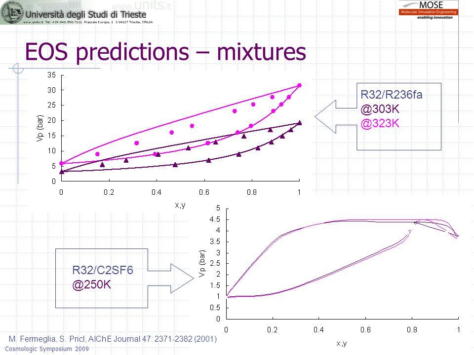 Bergisches Land, 12 June, 2014 - slide 14Cosmologic Symposium 2009 R32/R236fa @303K @323K EOS predictions – mixtures M. Fermeglia, S. Pricl, AIChE Jou