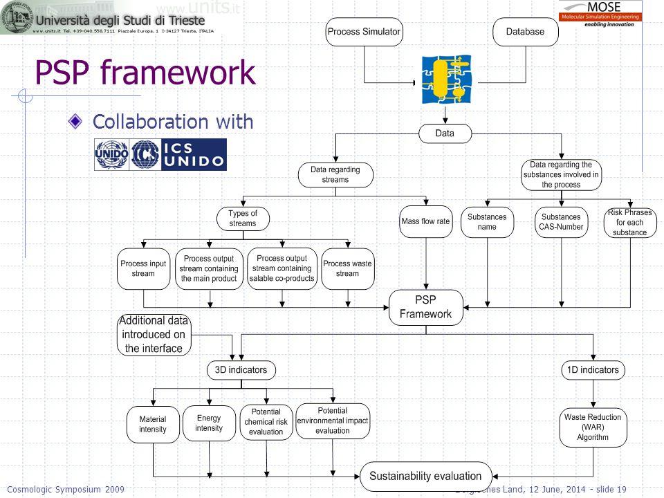 Bergisches Land, 12 June, 2014 - slide 19Cosmologic Symposium 2009 PSP framework Collaboration with