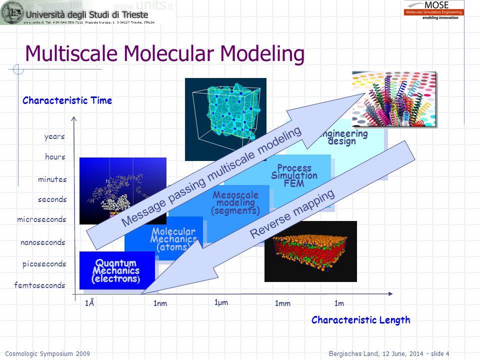 Bergisches Land, 12 June, 2014 - slide 4Cosmologic Symposium 2009 Meccanica Quantistica (elettroni ) Meccanica molecolare (atomi) Modellazione di meso