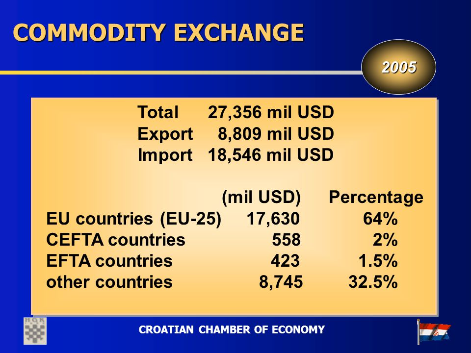 CROATIAN CHAMBER OF ECONOMY COMMODITY EXCHANGE Total 27,356 mil USD Export 8,809 mil USD Import 18,546 mil USD (mil USD) Percentage EU countries (EU-2