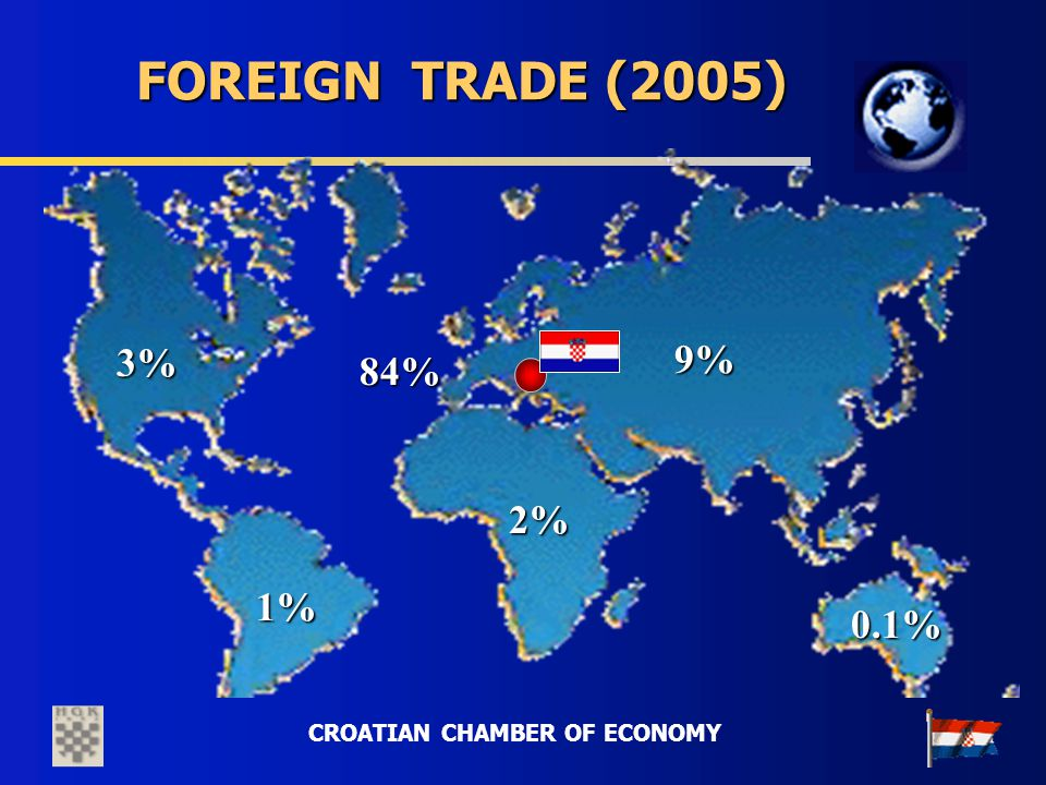 CROATIAN CHAMBER OF ECONOMY 9% 1% 3% 2% 0.1% 84% FOREIGN TRADE (2005)