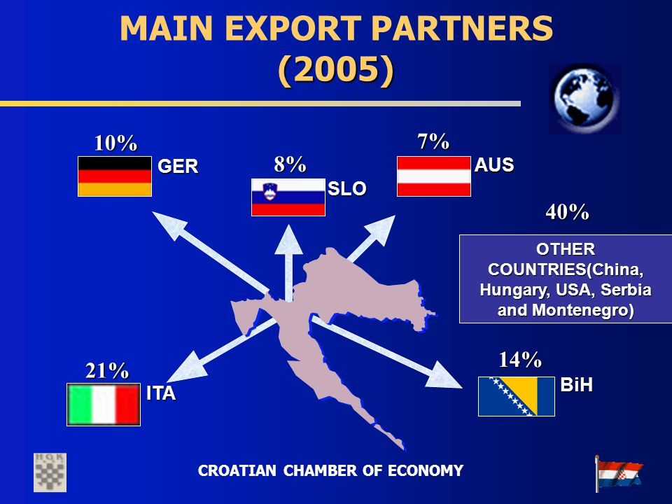 CROATIAN CHAMBER OF ECONOMY (2005) MAIN EXPORT PARTNERS (2005) 21%21%21%21% 14% 7%7%7%7% 8% 10%10%10%10% AUS AUS BiH ITA ITA GER GER SLO 40% OTHER COU