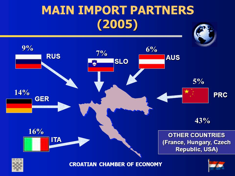 CROATIAN CHAMBER OF ECONOMY (2005) MAIN IMPORT PARTNERS (2005) 5% 16%16%16%16% 9%9%9%9% 6%6%6%6% 7% 14%14%14%14% AUS AUS ITA ITA GER GER SLO RUS PRC PRC OTHER COUNTRIES (France, Hungary, Czech Republic, USA) 43%43%43%43%