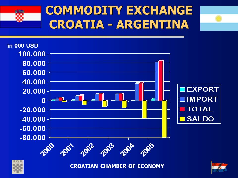 CROATIAN CHAMBER OF ECONOMY COMMODITY EXCHANGE CROATIA - ARGENTINA in 000 USD