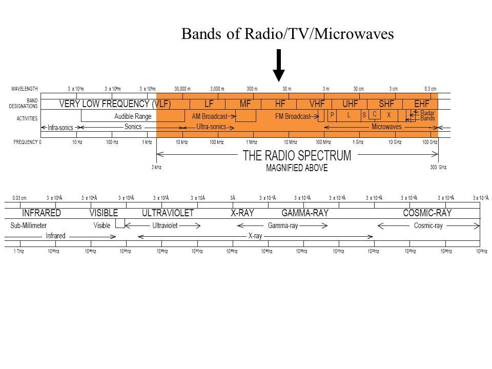 Bands of Radio/TV/Microwaves