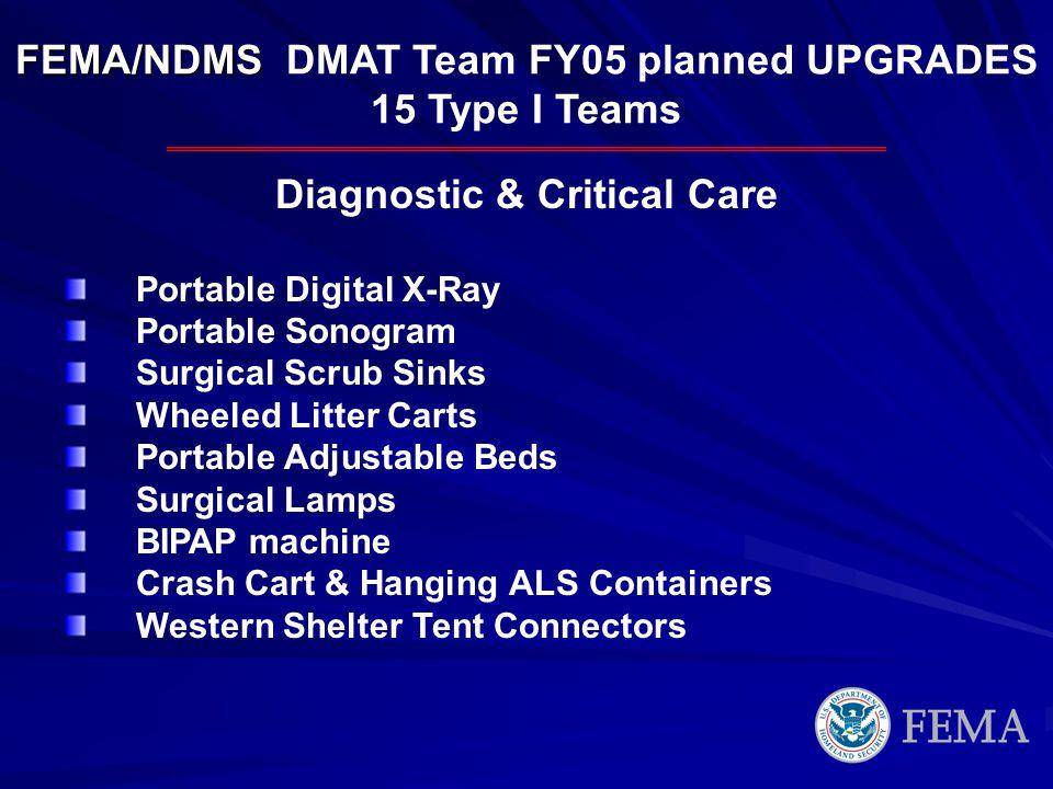 FEMA/NDMS FEMA/NDMS DMAT Team FY05 planned UPGRADES 15 Type I Teams Diagnostic & Critical Care Portable Digital X-Ray Portable Sonogram Surgical Scrub