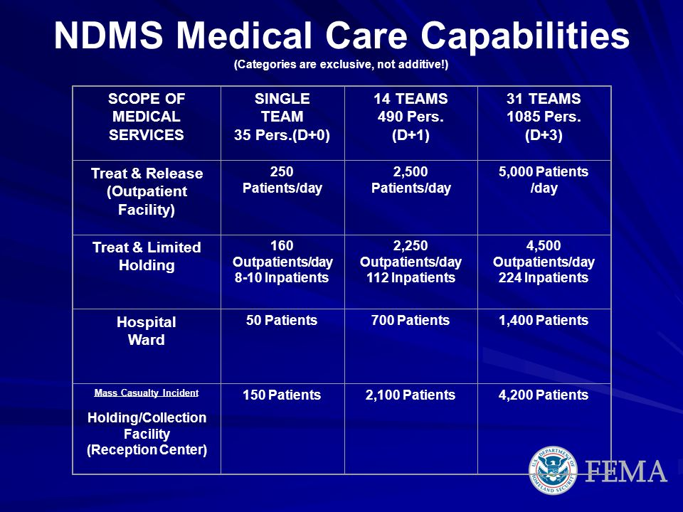 NDMS Medical Care Capabilities (Categories are exclusive, not additive!) SCOPE OF MEDICAL SERVICES SINGLE TEAM 35 Pers.(D+0) 14 TEAMS 490 Pers. (D+1)