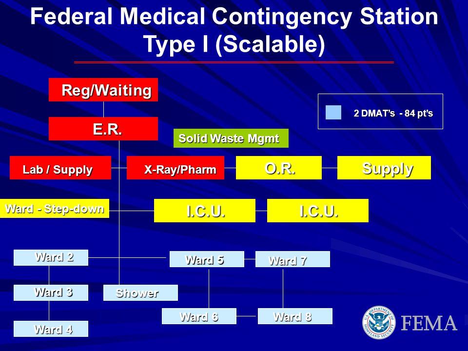 2 DMATs - 84 pts Ward 3 Ward 7 Ward 8 Ward 5 Ward 2 Ward 6 Ward 4 Reg/Waiting Reg/Waiting E.R. E.R. Lab / Supply Lab / Supply X-Ray/Pharm X-Ray/Pharm