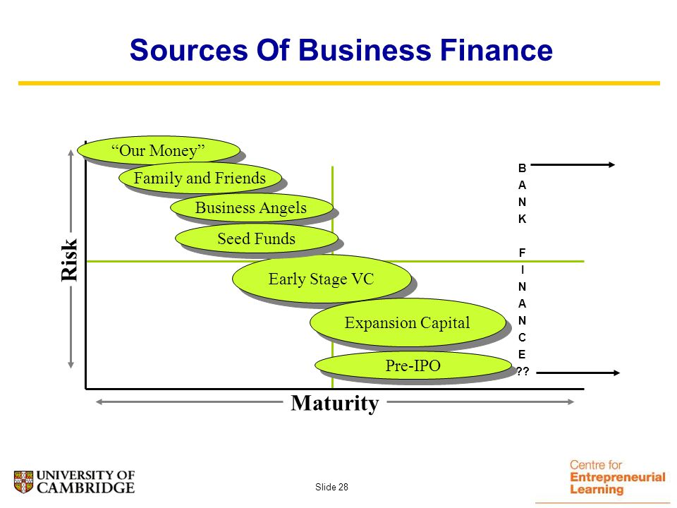 Slide 27 Show Me The Money. Basics – Investment Readiness How organised are we .