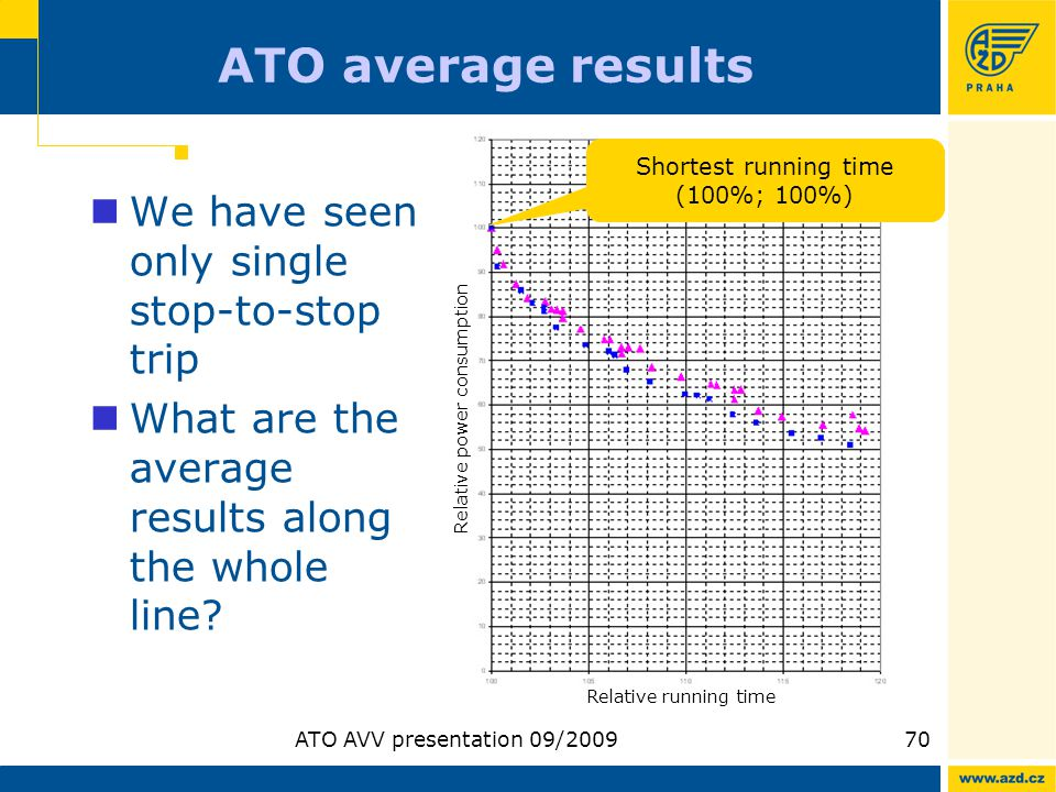 ATO AVV presentation 09/200970 ATO average results We have seen only single stop-to-stop trip What are the average results along the whole line? Relat