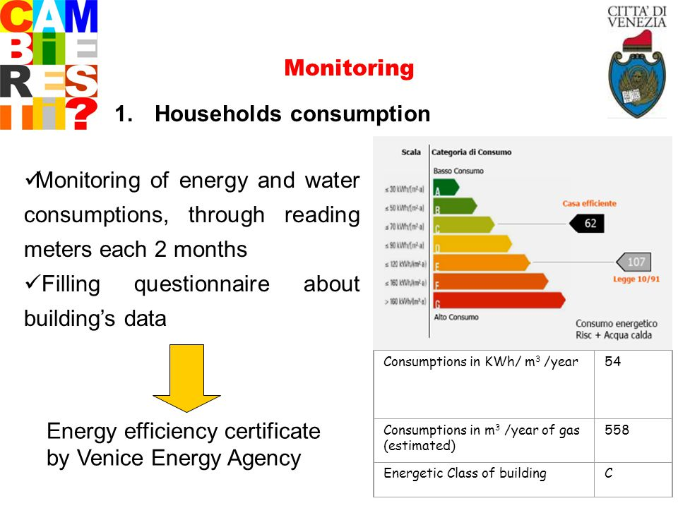 1. Households consumption Monitoring of energy and water consumptions, through reading meters each 2 months Filling questionnaire about buildings data