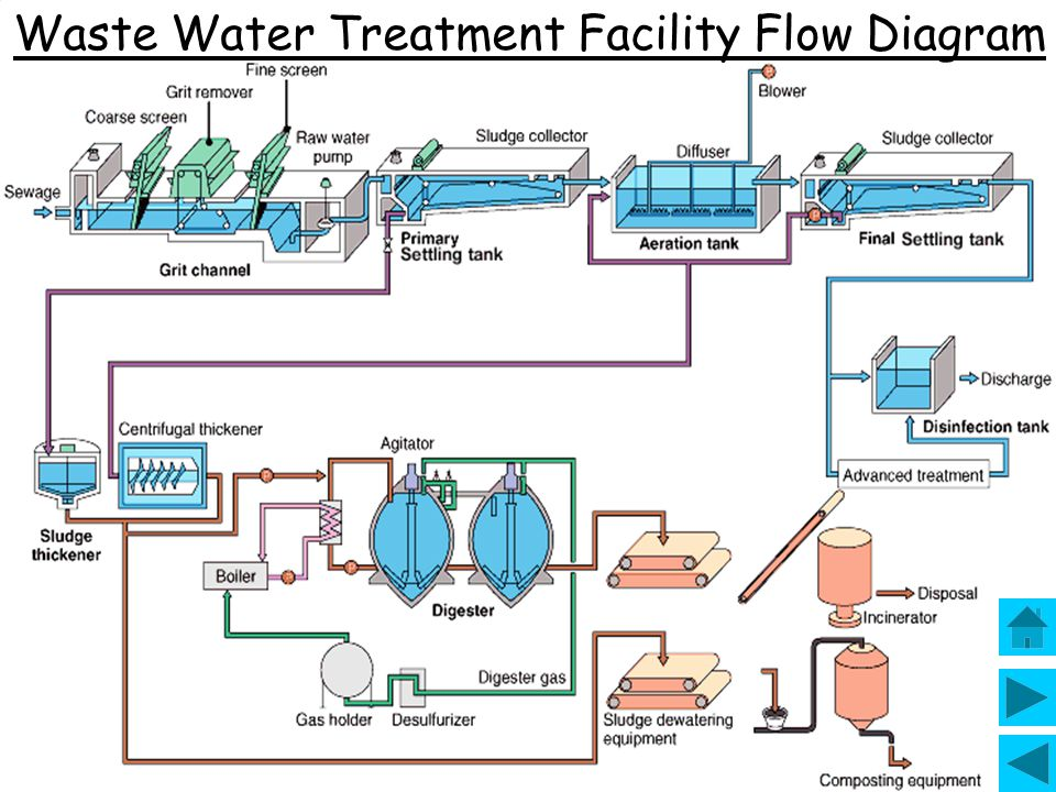 Tertiary treatment takes place in an oxidation tank. The treatment involves the removal of nitrogen, a element critical for explosive algae and plant