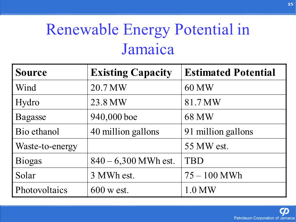 15 Renewable Energy Potential in Jamaica SourceExisting CapacityEstimated Potential Wind20.7 MW60 MW Hydro23.8 MW81.7 MW Bagasse940,000 boe68 MW Bio ethanol40 million gallons91 million gallons Waste-to-energy55 MW est.
