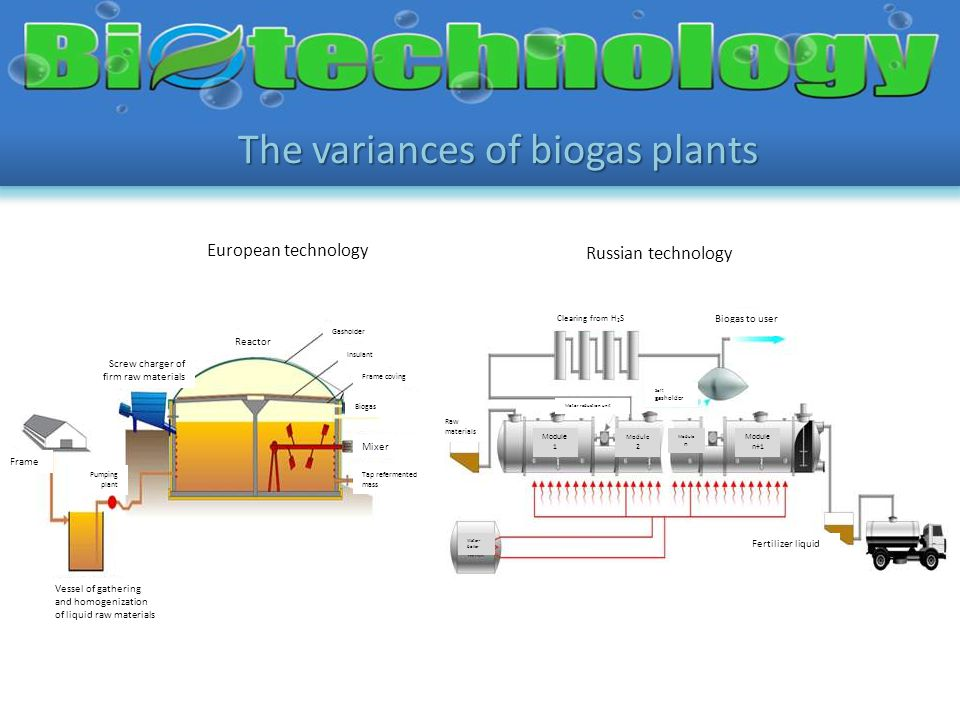 The variances of biogas plants European technology Russian technology Reactor Gasholder Insulant Frame coving Biogas Mixer Tap refermented mass Frame Pumping plant Vessel of gathering and homogenization of liquid raw materials Screw charger of firm raw materials Raw materials Clearing from H 2 S Motor reduction unit Soft gasholder Biogas to user Fertilizer liquid Water- boiler Module n+1 Module 1 Module 2 Module n