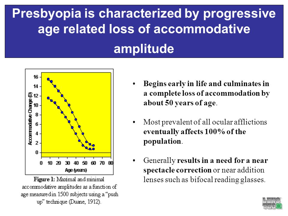 Presbyopic Market Potential The Aging Eye