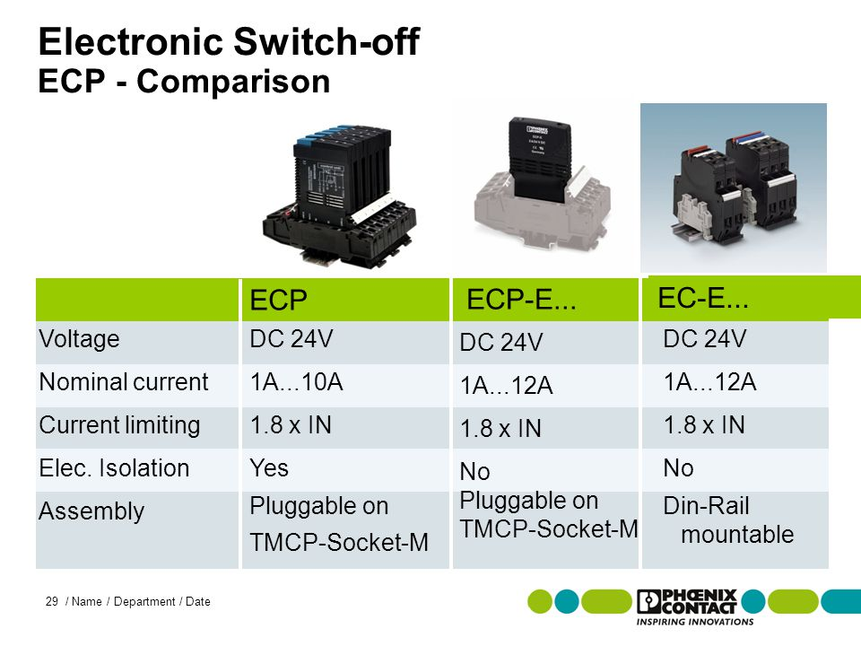 Masterversion 13 29 / Name / Department / Date Electronic Switch-off ECP - Comparison Voltage Nominal current Current limiting Elec.
