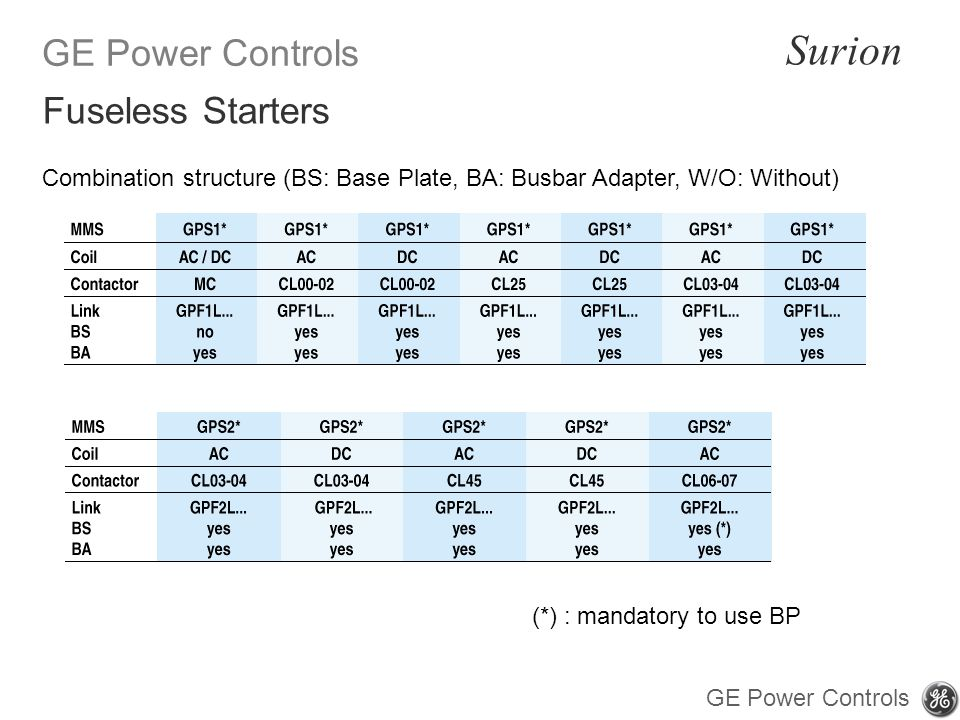 GE Power Controls Surion GE Power Controls Combination structure (BS: Base Plate, BA: Busbar Adapter, W/O: Without) (*) : mandatory to use BP Fuseless Starters