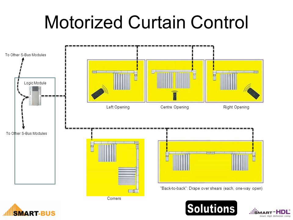 Motorized Curtain Control Back-to-back : Drape over shears (each, one-way open) Corners Left OpeningCentre OpeningRight Opening Logic Module To Other S-Bus Modules