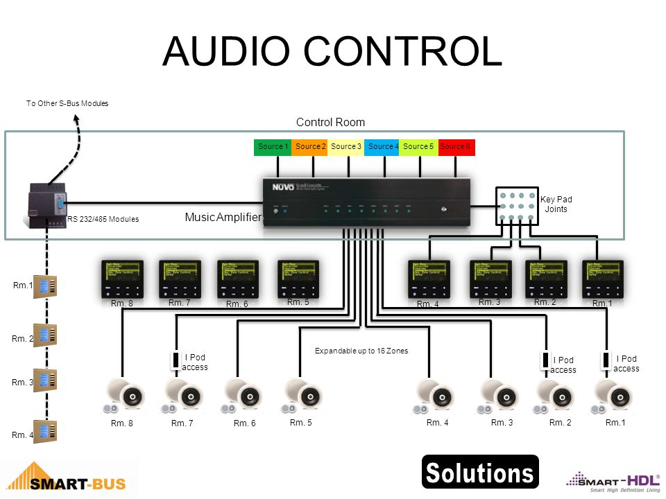 AUDIO CONTROL Music Amplifier Rm.1 Rm. 2 Rm. 3 Rm.