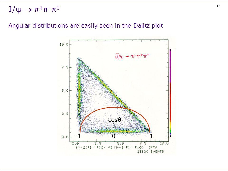 12 J/ψ π + π - π 0 Angular distributions are easily seen in the Dalitz plot cosθ 0+1