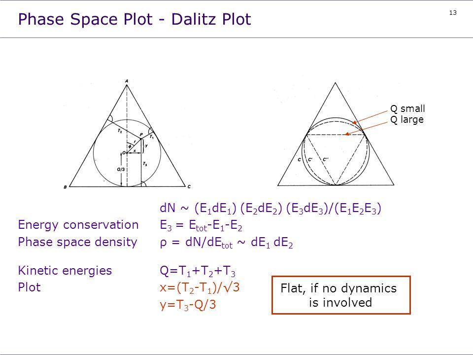 13 Phase Space Plot - Dalitz Plot dN ~ (E 1 dE 1 ) (E 2 dE 2 ) (E 3 dE 3 )/(E 1 E 2 E 3 ) Energy conservation E 3 = E tot -E 1 -E 2 Phase space densit
