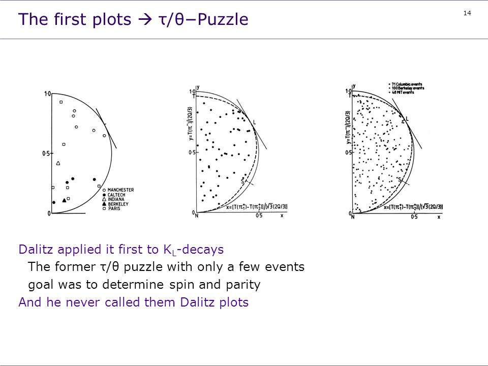 14 The first plots τ/θ-Puzzle Dalitz applied it first to K L -decays The former τ/θ puzzle with only a few events goal was to determine spin and parit