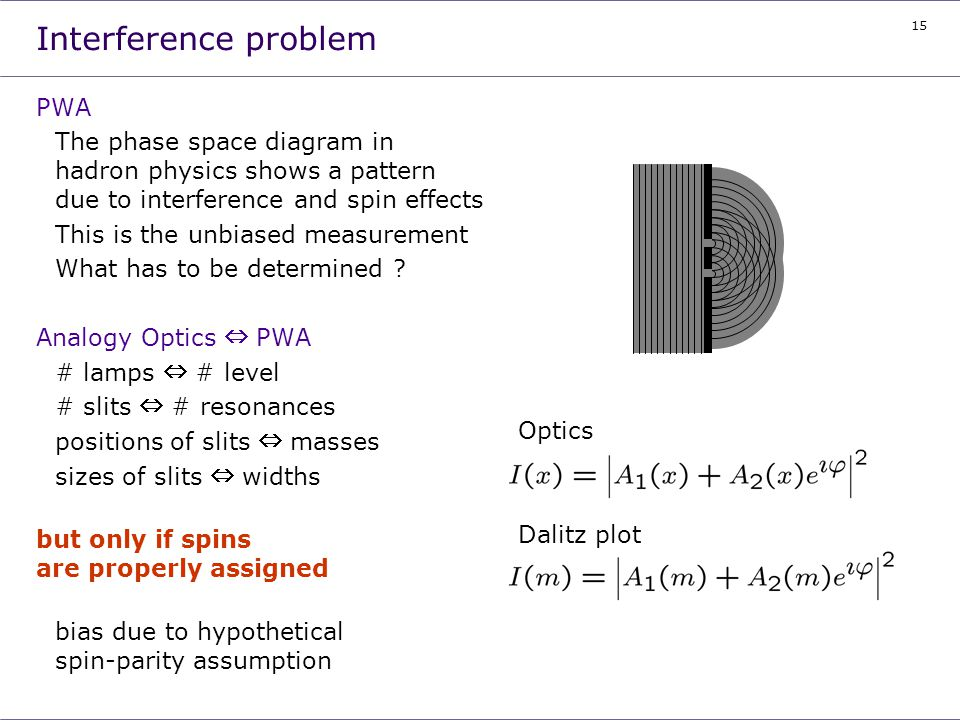 15 Interference problem PWA The phase space diagram in hadron physics shows a pattern due to interference and spin effects This is the unbiased measur