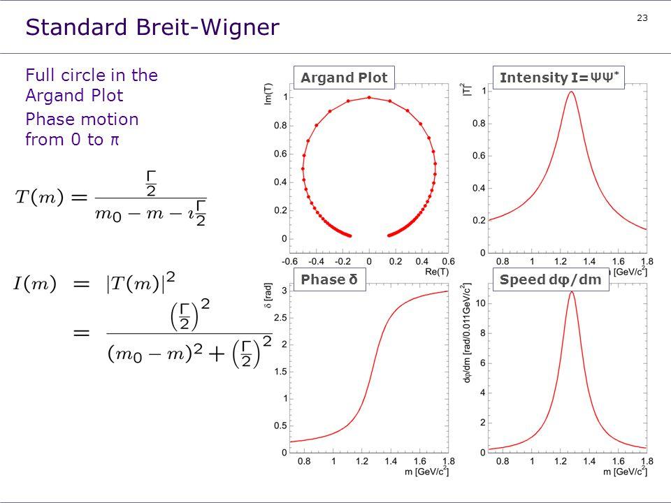 23 Standard Breit-Wigner Full circle in the Argand Plot Phase motion from 0 to π Intensity I=ΨΨ * Phase δSpeed dφ/dm Argand Plot