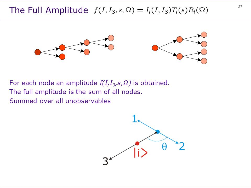 27 The Full Amplitude For each node an amplitude f(I,I 3,s,Ω) is obtained. The full amplitude is the sum of all nodes. Summed over all unobservables