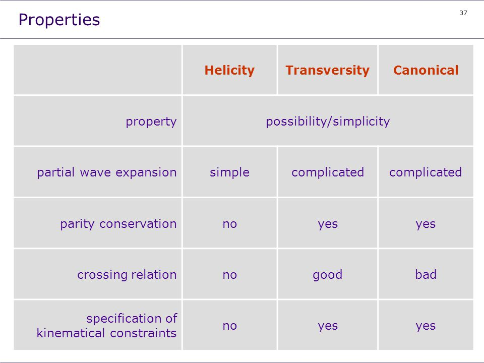 37 Properties HelicityTransversityCanonical propertypossibility/simplicity partial wave expansionsimplecomplicated parity conservationnoyes crossing r