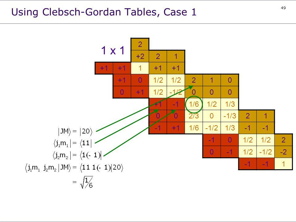 49 Using Clebsch-Gordan Tables, Case 1 1 x 1 2 +221 +1 1 01/2 210 0+11/2-1/2000 +11/61/21/3 002/30-1/321 +11/6-1/21/3 01/2 2 01/2-1/2-2 1