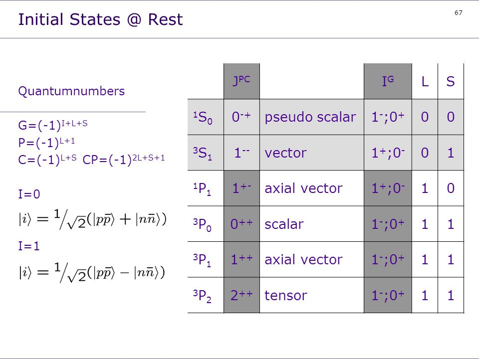 67 Initial States @ Rest Quantumnumbers G=(-1) I+L+S P=(-1) L+1 C=(-1) L+S CP=(-1) 2L+S+1 I=0 I=1 J PC IGIG LS 1S01S0 0 -+ pseudo scalar1 - ;0 + 00 3S