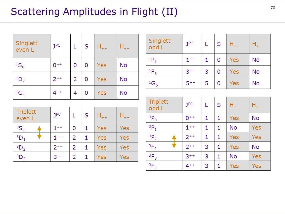70 Scattering Amplitudes in Flight (II) Singlett even L J PC LSH ++ H +- 1S01S0 0 -+ 00YesNo 1D21D2 2 -+ 20YesNo 1G41G4 4 -+ 40YesNo Triplett even L J