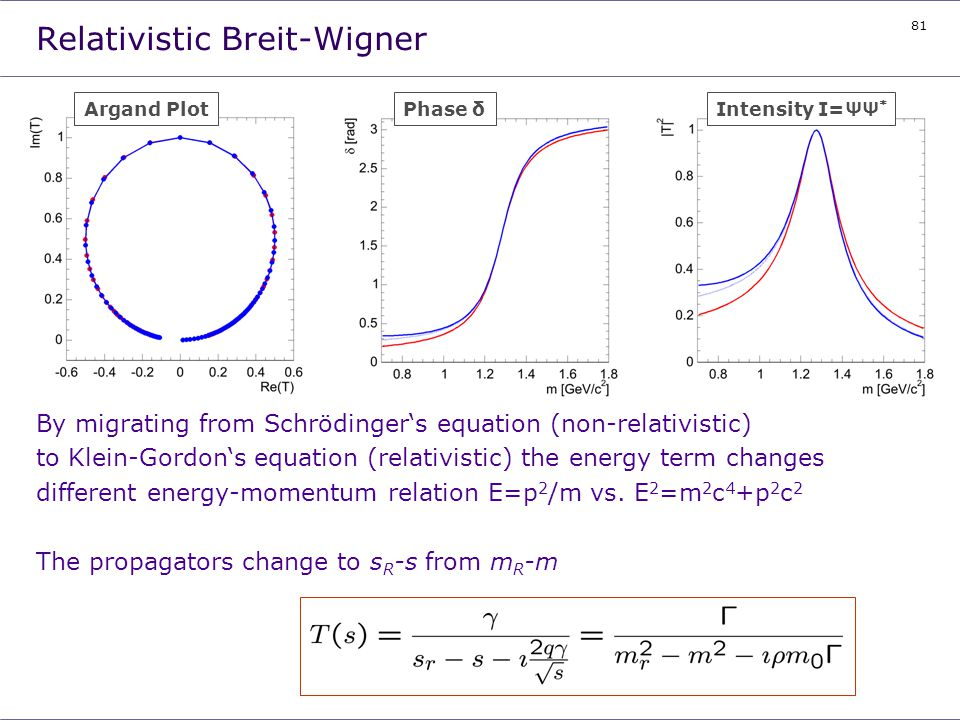 81 Relativistic Breit-Wigner By migrating from Schrödingers equation (non-relativistic) to Klein-Gordons equation (relativistic) the energy term chang