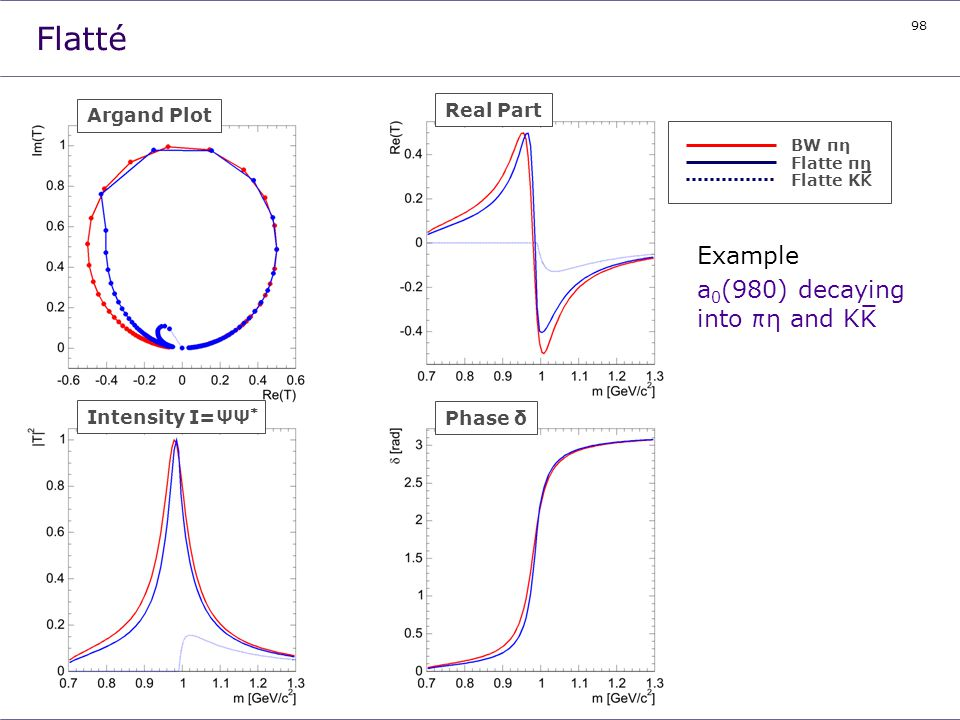 98 Flatté Example a 0 (980) decaying into πη and KK BW πη Flatte πη Flatte KK Intensity I=ΨΨ * Phase δ Real Part Argand Plot