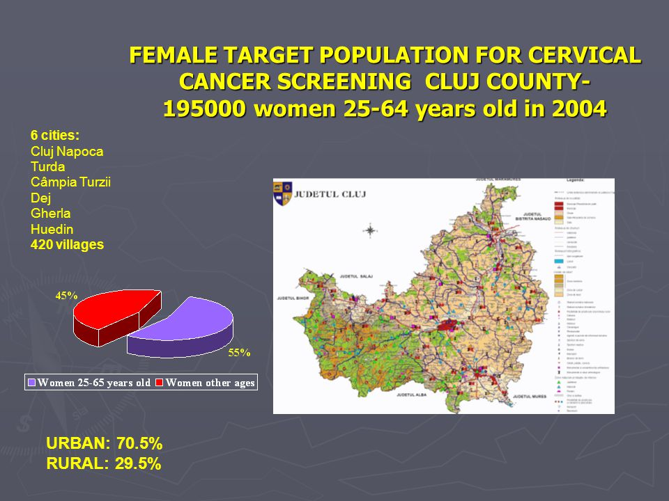 FEMALE TARGET POPULATION FOR CERVICAL CANCER SCREENING CLUJ COUNTY- 195000 women 25-64 years old in 2004 6 cities: Cluj Napoca Turda Câmpia Turzii Dej Gherla Huedin 420 villages URBAN: 70.5% RURAL: 29.5%