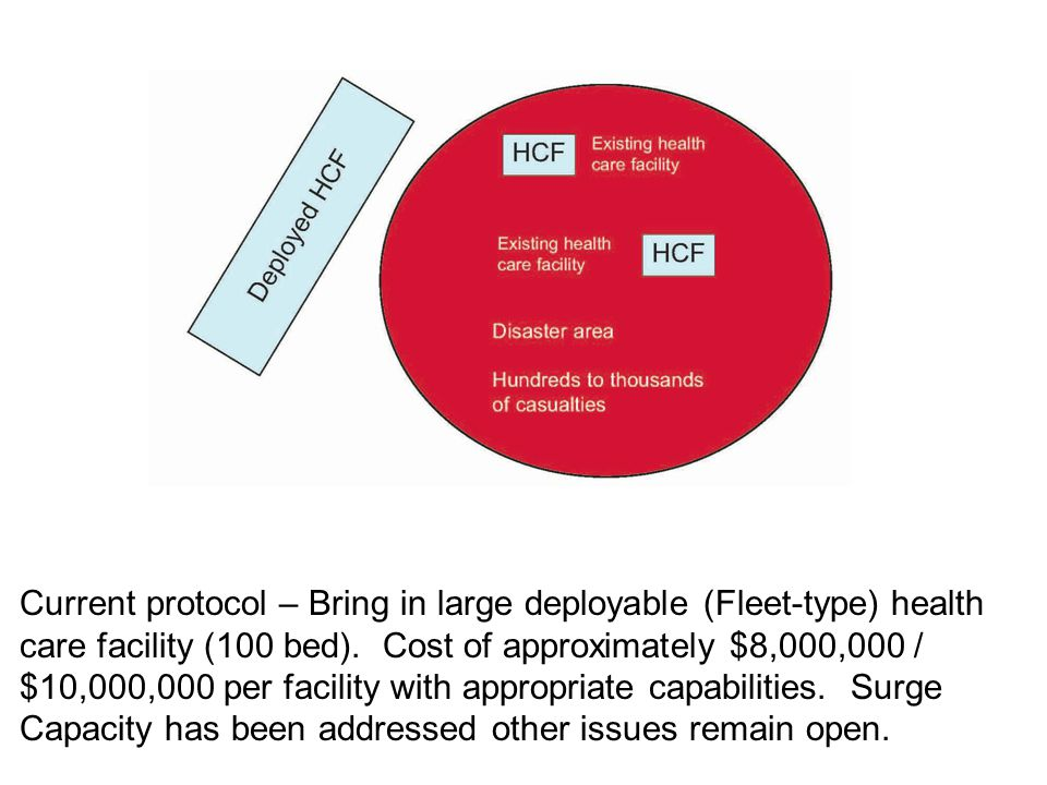 Current protocol – Bring in large deployable (Fleet-type) health care facility (100 bed).