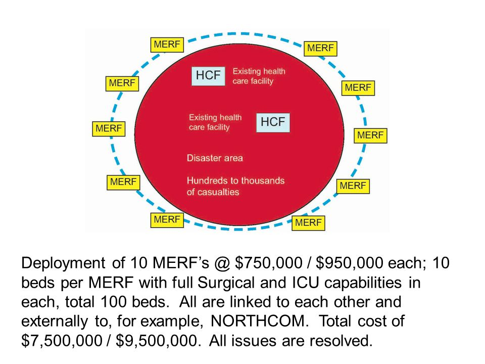 Deployment of 10 MERFs @ $750,000 / $950,000 each; 10 beds per MERF with full Surgical and ICU capabilities in each, total 100 beds.