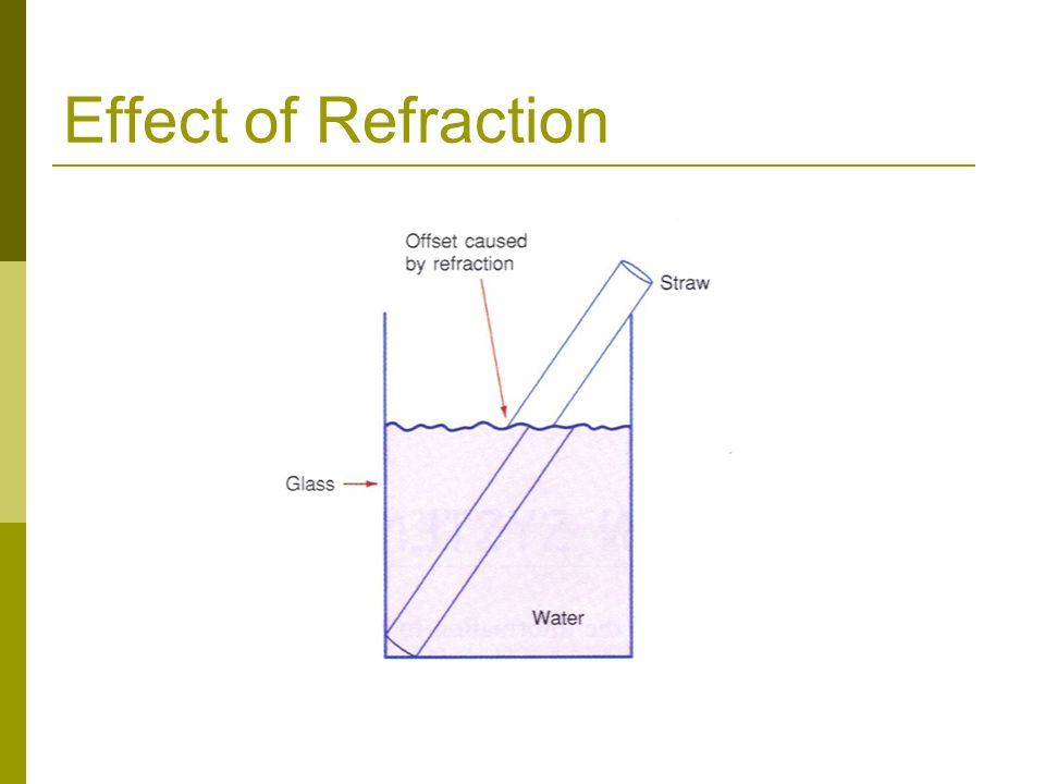 Effect of Refraction