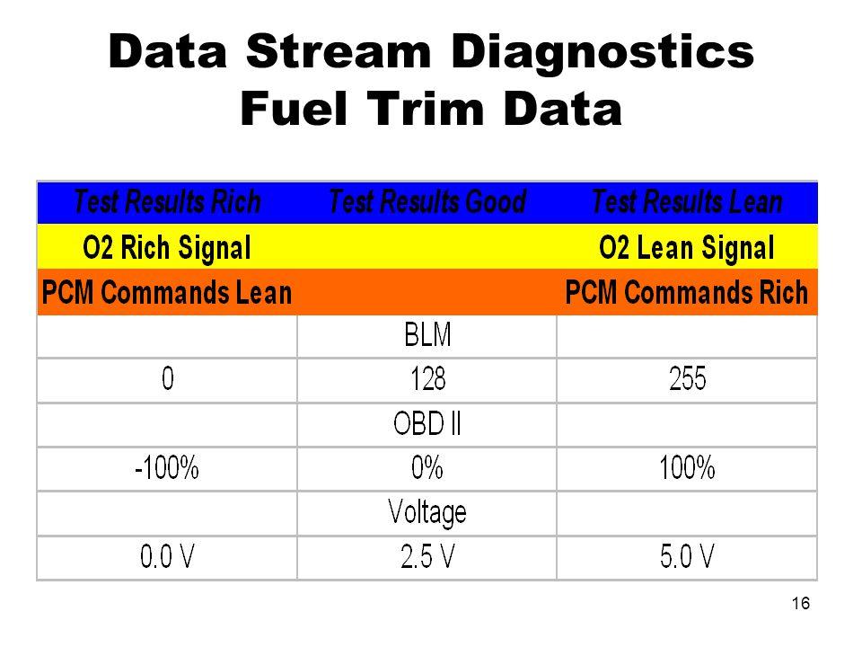 16 Data Stream Diagnostics Fuel Trim Data