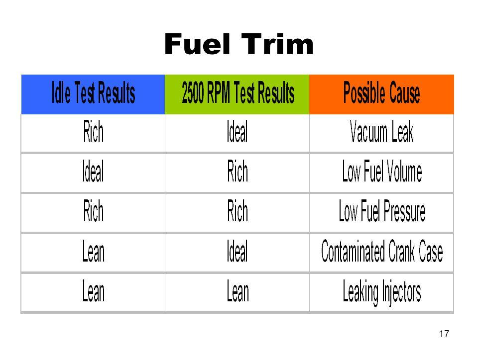 17 Fuel Trim